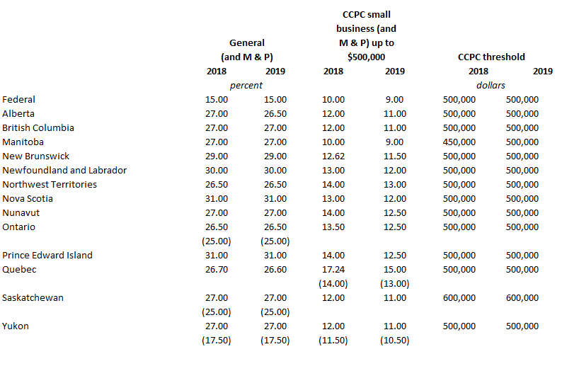 Corporate tax rate table containing Federal and provincial tax rates for 2018 and 2019